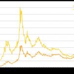 Gold – Eine der populärsten Anlageformen in Österreich