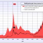 Goldpreisentwicklung der vergangen Jahrzehnte